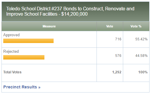 School bond likely a failure