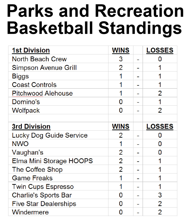 Parks and Recreation Basketball Standings