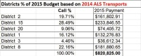 Medic One proposes percentage-based cost sharing to avoid $270,000 deficit
